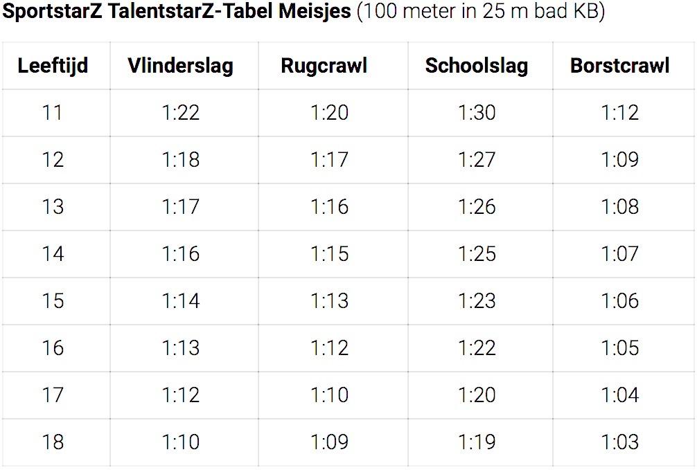 Eindhoven TalentstarZ 7